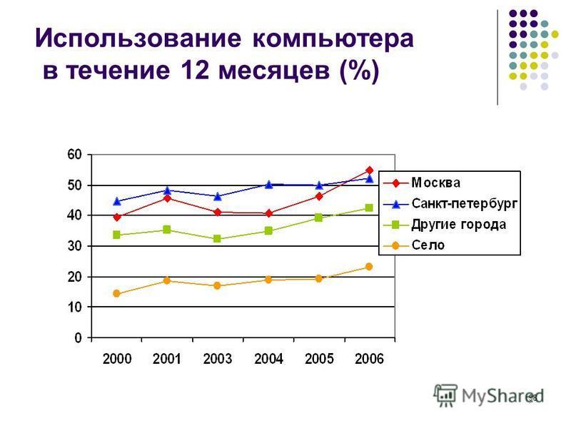 98 Использование компьютера в течение 12 месяцев (%)