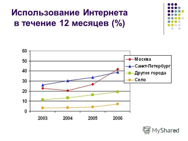 99 Использование Интернета в течение 12 месяцев (%)