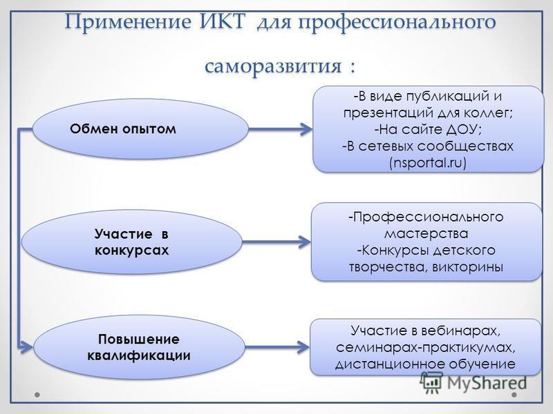 Применение ИКТ для профессионального саморазвития : -В виде публикаций и презентаций для коллег; -На сайте ДОУ; -В сетевых сообществах (nsportal.ru) -В виде публикаций и презентаций для коллег; -На сайте ДОУ; -В сетевых сообществах (nsportal.ru) -Про