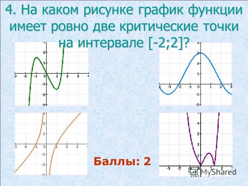 4. На каком рисунке график функции имеет ровно две критические точки на интервале [-2;2]? Баллы: 2