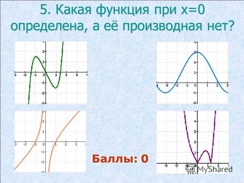 5. Какая функция при х=0 определена, а её производная нет? Баллы: 0