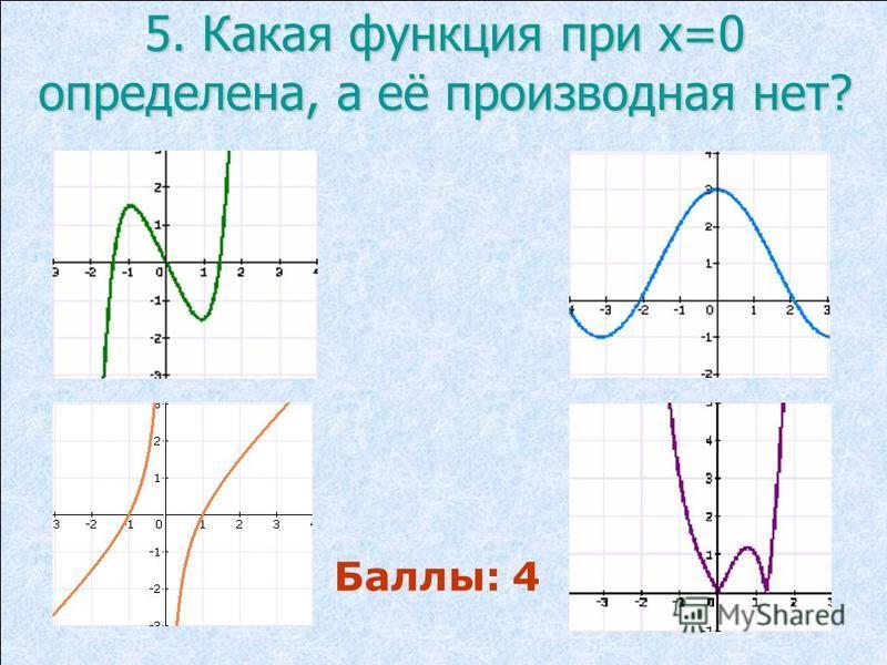 5. Какая функция при х=0 определена, а её производная нет? Баллы: 4