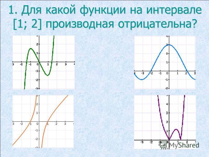 1. Для какой функции на интервале [1; 2] производная отрицательна?