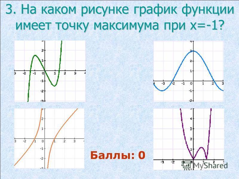 3. На каком рисунке график функции имеет точку максимума при х=-1? Баллы: 0