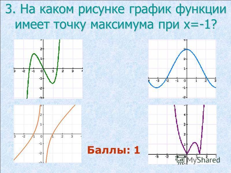3. На каком рисунке график функции имеет точку максимума при х=-1? Баллы: 1