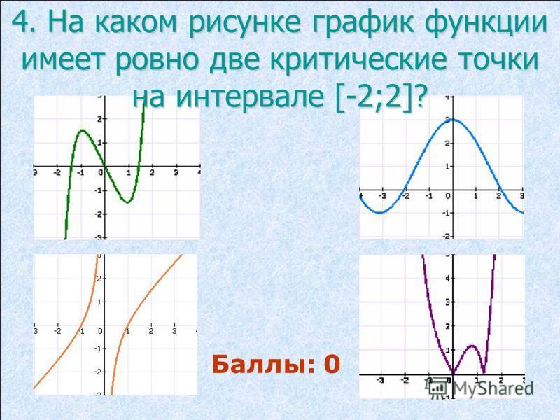 4. На каком рисунке график функции имеет ровно две критические точки на интервале [-2;2]? Баллы: 0
