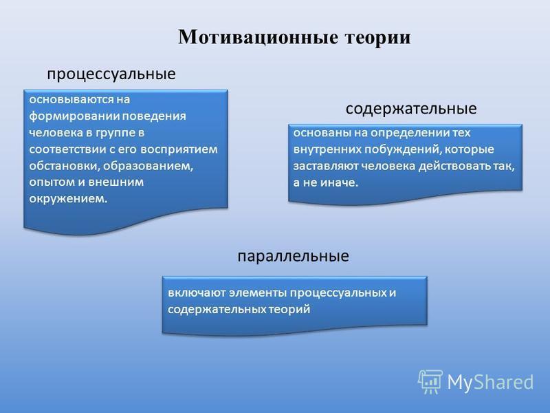 Мотивационные теории содержательные процессуальные параллельные основаны на определении тех внутренних побуждений, которые заставляют человека действовать так, а не иначе. основываются на формировании поведения человека в группе в соответствии с его