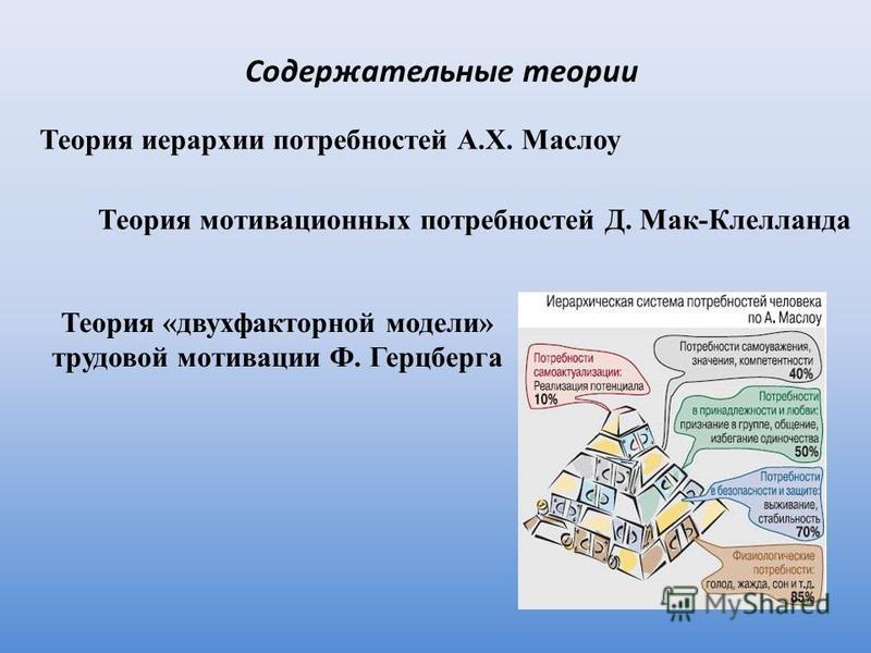 Содержательные теории Теория иерархии потребностей А.Х. Маслоу Теория мотивационных потребностей Д. Мак-Клелланда Теория «двухфакторной модели» трудовой мотивации Ф. Герцберга