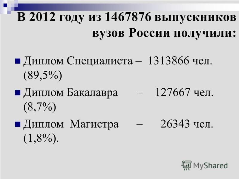 В 2012 году из 1467876 выпускников вузов России получили: Диплом Специалиста – 1313866 чел. (89,5%) Диплом Бакалавра – 127667 чел. (8,7%) Диплом Магистра – 26343 чел. (1,8%).