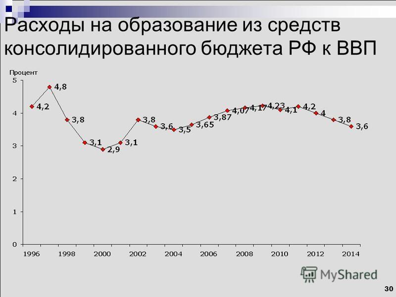 30 Расходы на образование из средств консолидированного бюджета РФ к ВВП