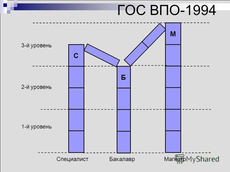 ГОС ВПО-1994 1-й уровень 2-й уровень 3-й уровень С Б М Специалист БакалаврМагистр