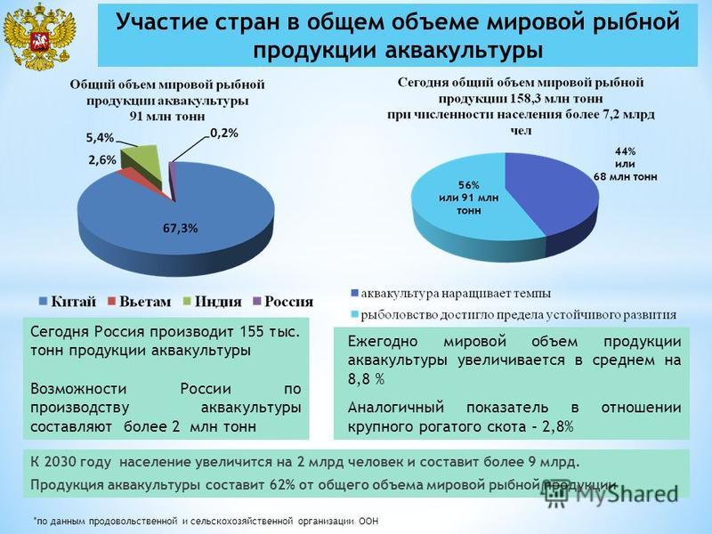 Сегодня Россия производит 155 тыс. тонн продукции аквакультуры Возможности России по производству аквакультуры составляют более 2 млн тонн *по данным продовольственной и сельскохозяйственной организации ООН Ежегодно мировой объем продукции аквакульту