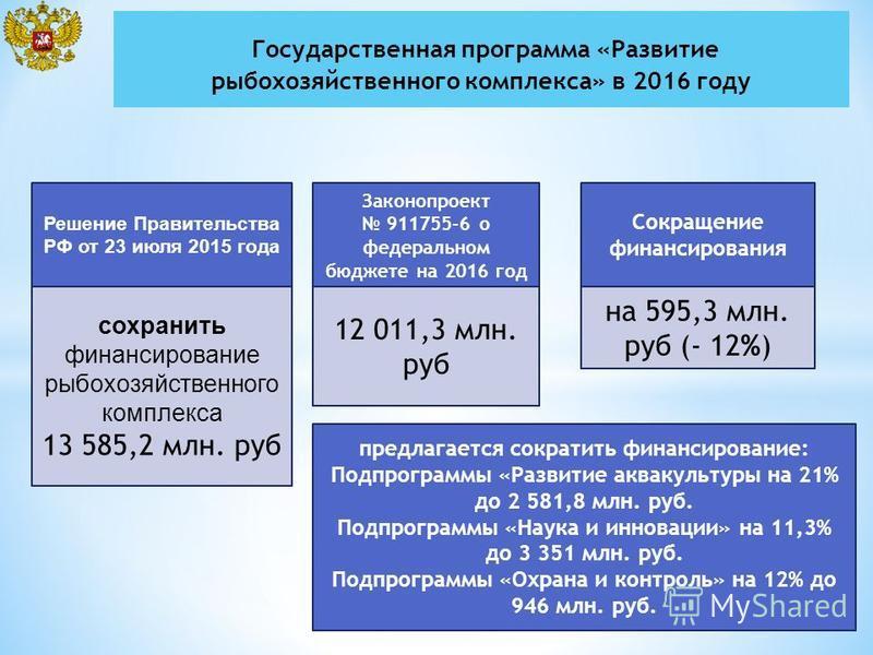 Законопроект 911755-6 о федеральном бюджете на 2016 год 12 011,3 млн. руб Сокращение финансирования на 595,3 млн. руб (- 12%) Решение Правительства РФ от 23 июля 2015 года сохранить финансирование рыбохозяйственного комплекса 13 585,2 млн. руб предла