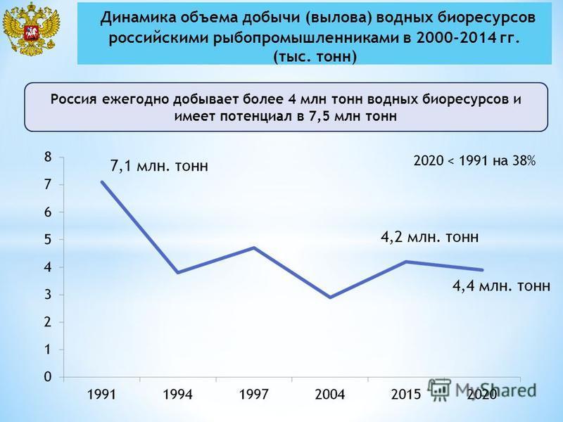 Россия ежегодно добывает более 4 млн тонн водных биоресурсов и имеет потенциал в 7,5 млн тонн Динамика объема добычи (вылова) водных биоресурсов российскими рыбопромышленниками в 2000-2014 гг. (тыс. тонн)