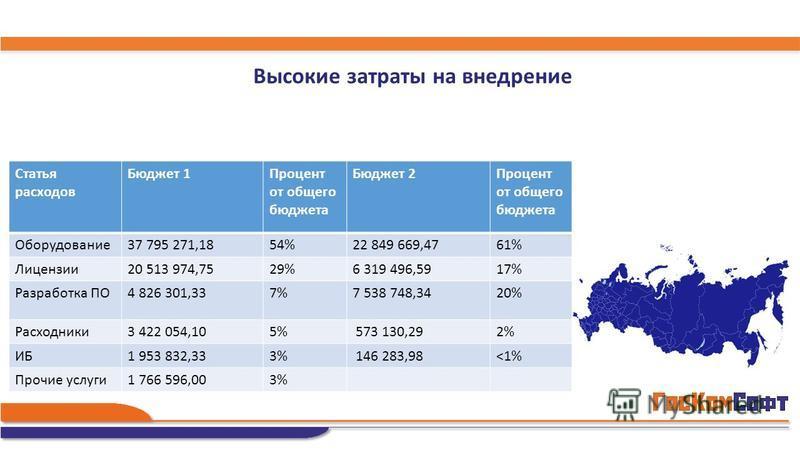 Высокие затраты на внедрение Статья расходов Бюджет 1Процент от общего бюджета Бюджет 2Процент от общего бюджета Оборудование 37 795 271,1854%22 849 669,4761% Лицензии 20 513 974,7529%6 319 496,5917% Разработка ПО4 826 301,337%7 538 748,3420% Расходн