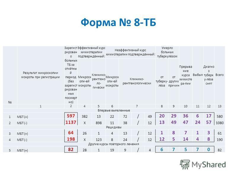 Форма 8-ТБ Результат микроскопии мокроты при регистрации Зарегист рирован о больных ТБ за отчётный период (без зарегистрированных посмертно) Эффективный курс химиотерапии подтверждённый: Неэффективный курс химиотерапии подтверждённый: Умерло больных