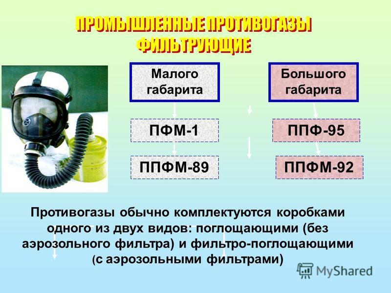 ПРОМЫШЛЕННЫЕ ПРОТИВОГАЗЫ ФИЛЬТРУЮЩИЕ Малого габарита Большого габарита ПФМ-1 ППФМ-89ППФМ-92 ППФ-95 Противогазы обычно комплектуются коробками одного из двух видов: поглощающими (без аэрозольного фильтра) и фильтро-поглощающими ( с аэрозольными фильтр