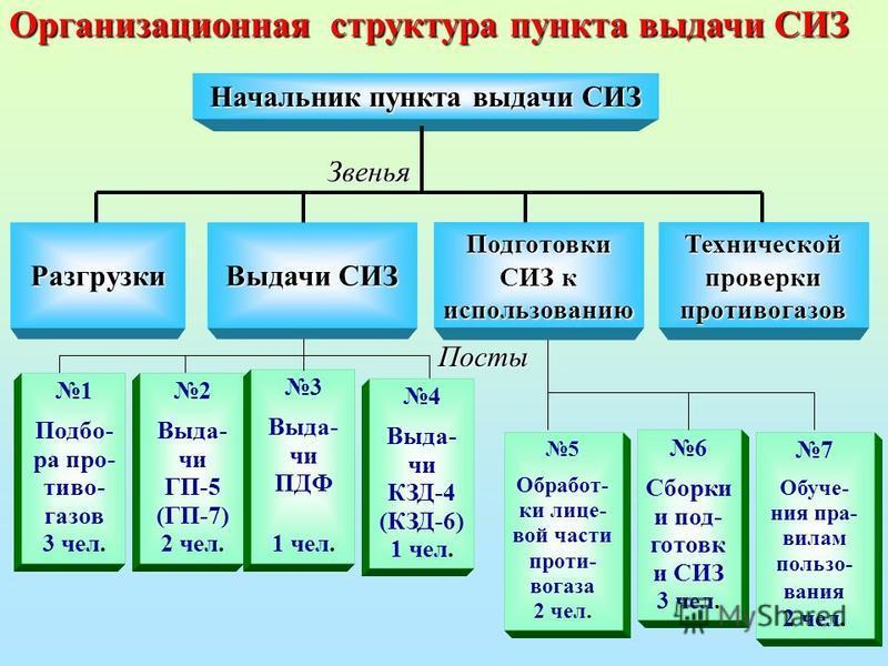 Организационная структура пункта выдачи СИЗ Начальник пункта выдачи СИЗ 1 Подбо- ра про- тиво- газов 3 чел. 2 Выда- чи ГП-5 (ГП-7) 2 чел. 3 Выда- чи ПДФ 1 чел. 4 Выда- чи КЗД-4 (КЗД-6) 1 чел. 5 Обработ- ки лице- вой части проти- вогаза 2 чел. 6 Сборк