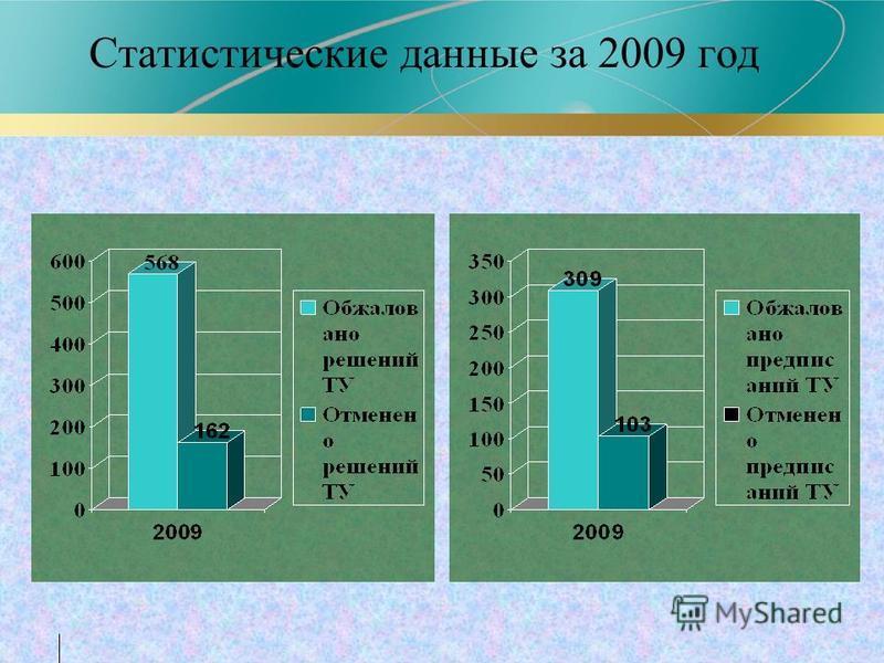 Статистические данные за 2009 год