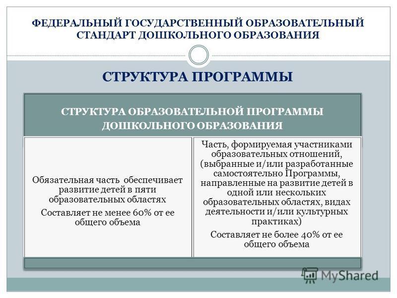 ФЕДЕРАЛЬНЫЙ ГОСУДАРСТВЕННЫЙ ОБРАЗОВАТЕЛЬНЫЙ СТАНДАРТ ДОШКОЛЬНОГО ОБРАЗОВАНИЯ СТРУКТУРА ПРОГРАММЫ СТРУКТУРА ОБРАЗОВАТЕЛЬНОЙ ПРОГРАММЫ ДОШКОЛЬНОГО ОБРАЗОВАНИЯ Обязательная часть обеспечивает развитие детей в пяти образовательных областях Составляет не