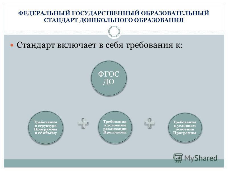 ФЕДЕРАЛЬНЫЙ ГОСУДАРСТВЕННЫЙ ОБРАЗОВАТЕЛЬНЫЙ СТАНДАРТ ДОШКОЛЬНОГО ОБРАЗОВАНИЯ Стандарт включает в себя требования к: Требования к структуре Программы и её объёму Требования к условиям реализации Программы Требования к условиям освоения Программы ФГОС