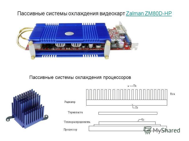 Пассивные системы охлаждения видеокарт Zalman ZM80D-HPZalman ZM80D-HP Пассивные системы охлаждения процессоров