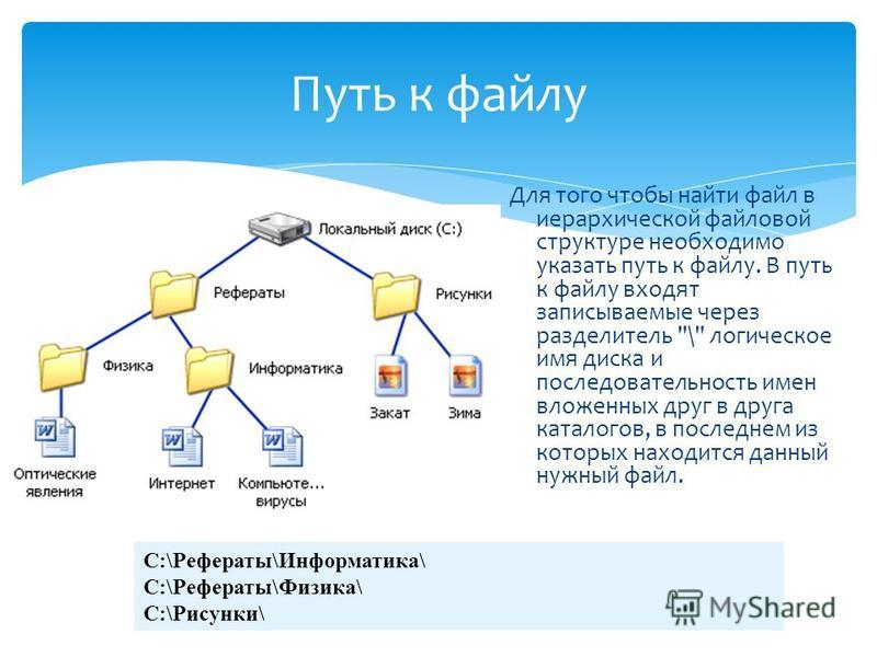 Для того чтобы найти файл в иерархической файловой структуре необходимо указать путь к файлу. В путь к файлу входят записываемые через разделитель