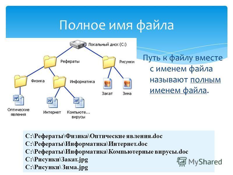 Путь к файлу вместе с именем файла называют полным именем файла. Полное имя файла C:\Рефераты\Физика\Оптические явления.doc C:\Рефераты\Информатика\Интернет.doc C:\Рефераты\Информатика\Компьютерные вирусы.doc C:\Рисунки\Закат.jpg C:\Рисунки\ Зима.jpg