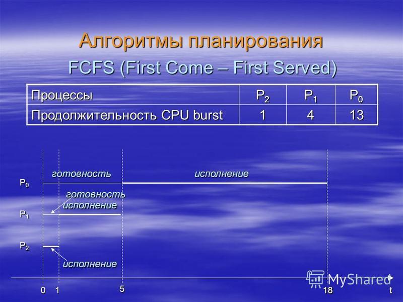 Алгоритмы планирования FCFS (First Come – First Served) t180 P0P0P0P0 P1P1P1P1 P2P2P2P2 исполнение готовность готовность 1 исполнение 5 исполнение 18 Процессы P2P2P2P2 P1P1P1P1 P0P0P0P0 Продолжительность CPU burst 1413
