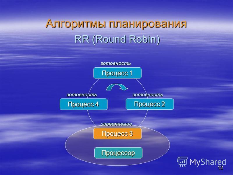 12 Алгоритмы планирования RR (Round Robin) Процесс 1 Процесс 2 Процесс 3 Процесс 4 готовность готовность исполнение Процессор Процесс 3 готовность готовность Процесс 2 исполнение Процесс 3