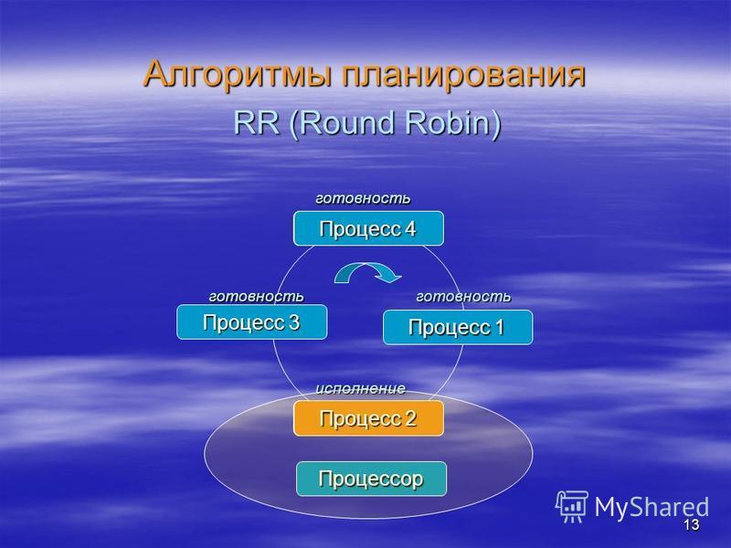 13 Алгоритмы планирования RR (Round Robin) Процесс 1 Процесс 3 готовность готовность исполнение Процессор готовность Процесс 4 готовность Процесс 3 Процесс 2 Процесс 1