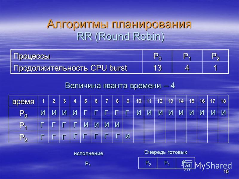 15 Алгоритмы планирования Процессы P0P0P0P0 P1P1P1P1 P2P2P2P2 Продолжительность CPU burst 1341 RR (Round Robin) время 123456789101112131415161718 P0P0P0P0 P1P1P1P1 P2P2P2P2 Величина кванта времени – 4 ИИИИ ГГ ГГ ГГГ Г P0P0P0P0 P1P1P1P1 P2P2P2P2 Очере