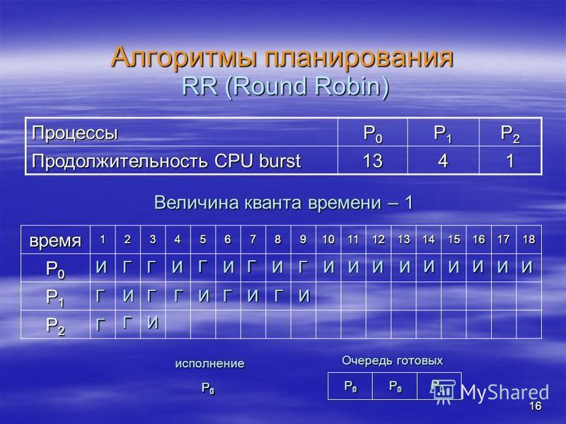 16 Алгоритмы планирования Процессы P0P0P0P0 P1P1P1P1 P2P2P2P2 Продолжительность CPU burst 1341 RR (Round Robin) время 123456789101112131415161718 P0P0P0P0 P1P1P1P1 P2P2P2P2 Величина кванта времени – 1 И Г Г P0P0P0P0 P1P1P1P1 P2P2P2P2 Очередь готовых