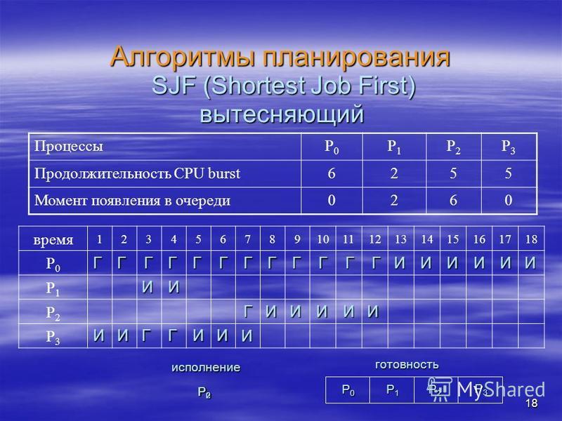 18 Алгоритмы планирования ПроцессыP0P0 P1P1 P2P2 P3P3 Продолжительность CPU burst6255 Момент появления в очереди 0260 SJF (Shortest Job First) вытесняющий И Г P0P0P0P0 P1P1P1P1 P2P2P2P2 готовность P3P3P3P3 исполнение P3P3P3P3 P1P1P1P1 P0P0P0P0 P2P2P2