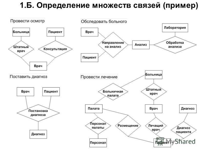 1.Б. Определение множеств связей (пример)