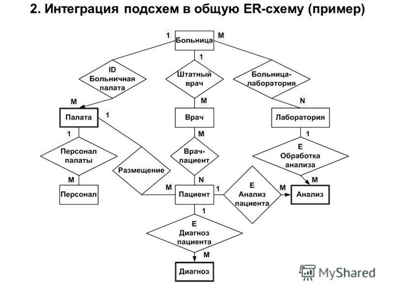 2. Интеграция подсхем в общую ER-схему (пример)