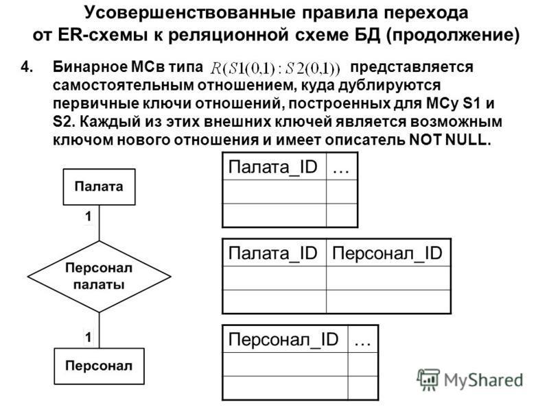 Усовершенствованные правила перехода от ER-схемы к реляционной схеме БД (продолжение) 4. Бинарное МСв типапредставляется самостоятельным отношением, куда дублируются первичные ключи отношений, построенных для МСу S1 и S2. Каждый из этих внешних ключе