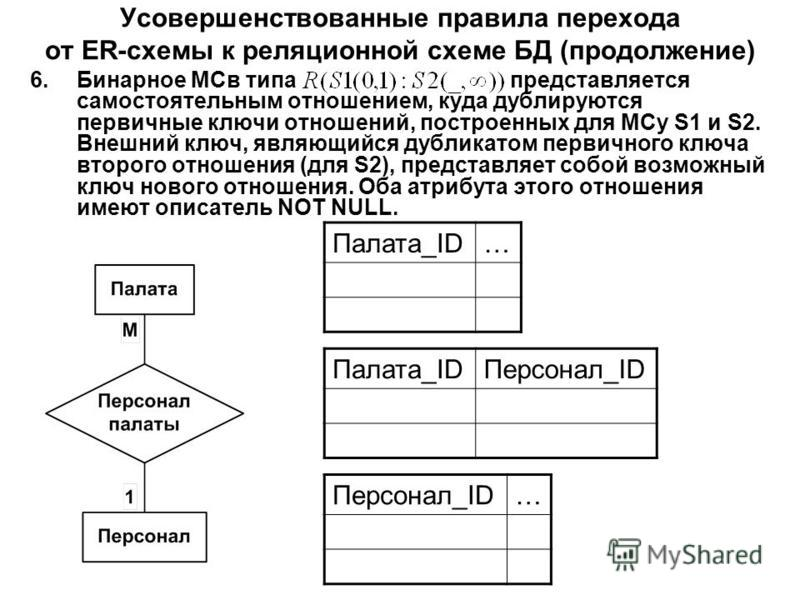 Усовершенствованные правила перехода от ER-схемы к реляционной схеме БД (продолжение) 6. Бинарное МСв типапредставляется самостоятельным отношением, куда дублируются первичные ключи отношений, построенных для МСу S1 и S2. Внешний ключ, являющийся дуб