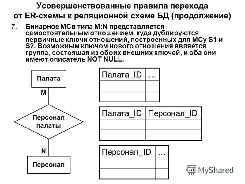 Усовершенствованные правила перехода от ER-схемы к реляционной схеме БД (продолжение) 7. Бинарное МСв типа M:N представляется самостоятельным отношением, куда дублируются первичные ключи отношений, построенных для МСу S1 и S2. Возможным ключом нового