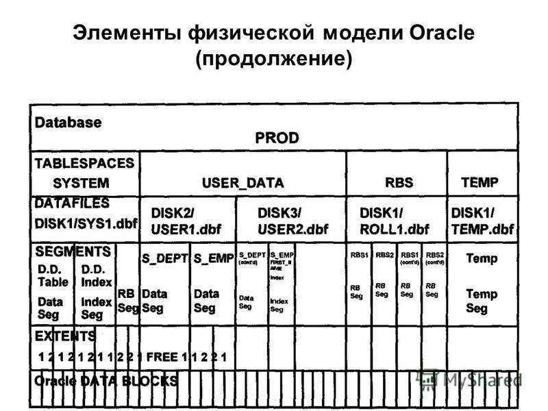 Элементы физической модели Oracle (продолжение)