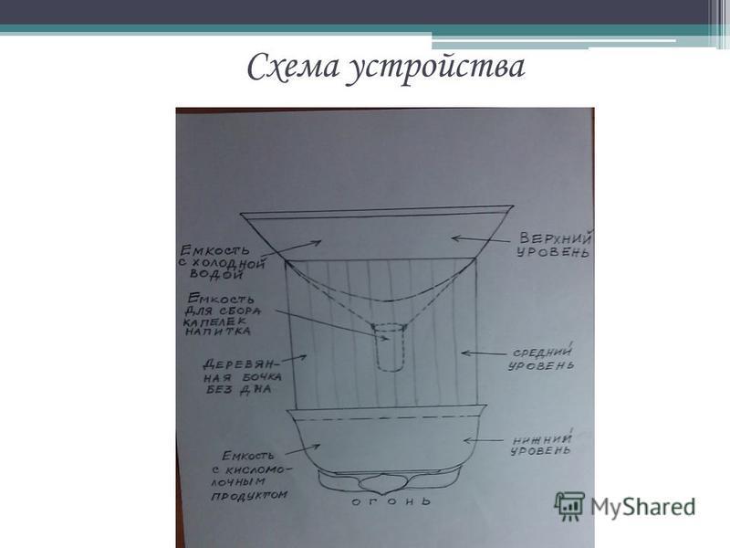 1. Принцип действия аппарата Конденсация паров – образование капелек молочного безалкогольного напитка и его слив в сосуд, находящийся на среднем уровне Емкость, регулярно обновляемая холодной водой для ускорения процесса конденсации Верхний уровень