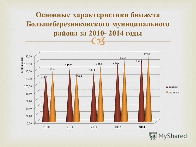 Основные характеристики бюджета Большеберезниковского муниципального района за 2010- 2014 годы