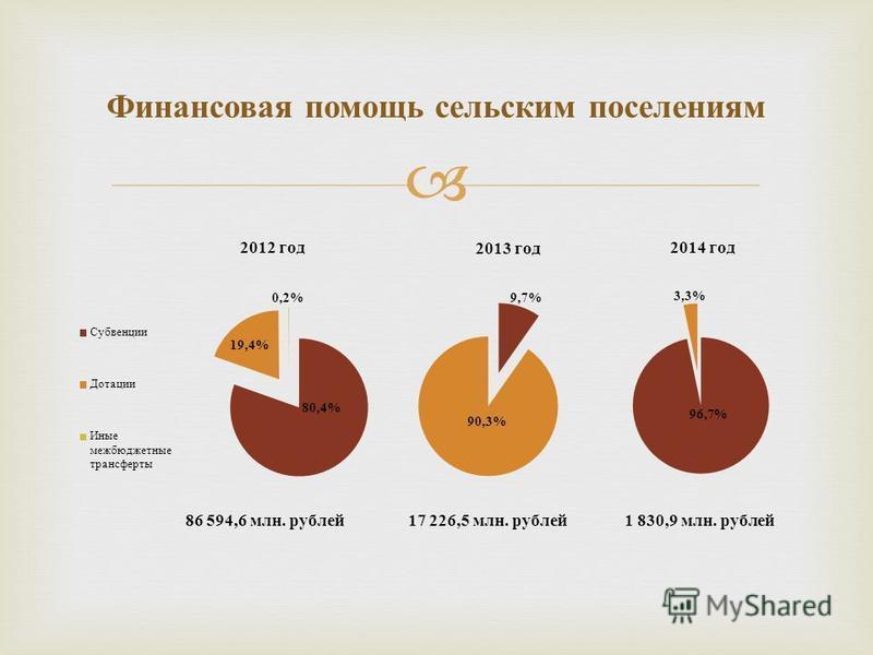 Финансовая помощь сельским поселениям