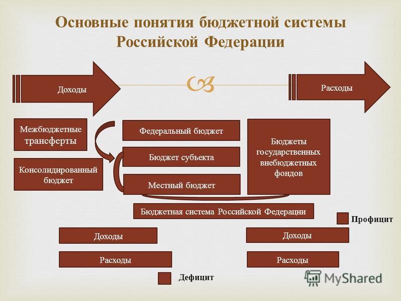 Основные понятия бюджетной системы Российской Федерации Доходы Межбюджетные трансферты Консолидированный бюджет Федеральный бюджет Бюджет субъекта Местный бюджет Бюджеты государственных внебюджетных фондов Расходы Бюджетная система Российской Федерац