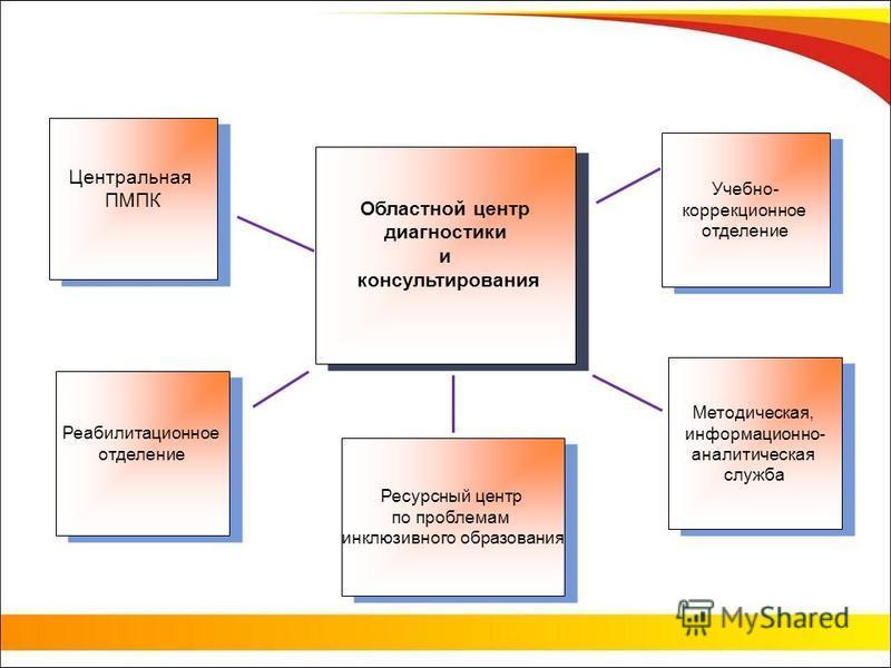 Центральная ПМПК Центральная ПМПК Ресурсный центр по проблемам инклюзивного образования Ресурсный центр по проблемам инклюзивного образования Методическая, информационно- аналитическая служба Методическая, информационно- аналитическая служба Учебно-