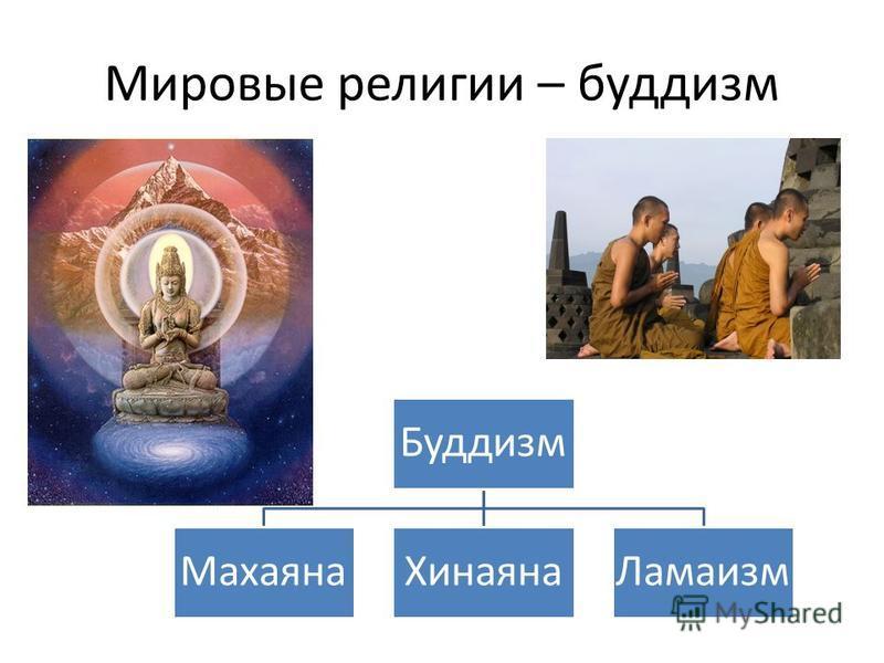 Мировые религии – буддизм Буддизм Махаяна ХинаянаЛамаизм