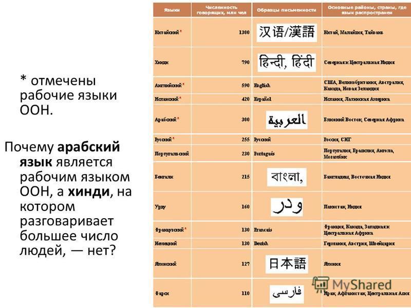 * отмечены рабочие языки ООН. Почему арабский язык является рабочим языком ООН, а хинди, на котором разговаривает большее число людей, нет?
