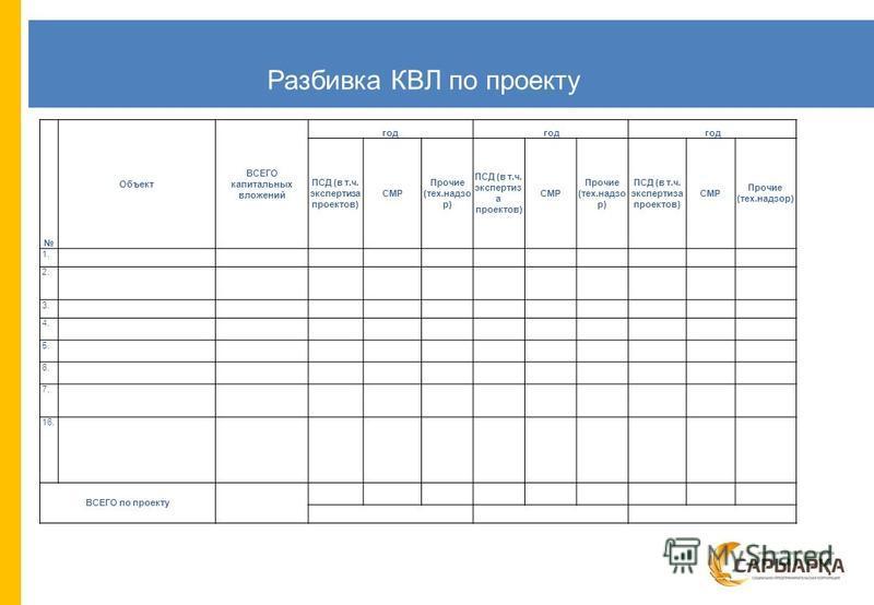 Разбивка КВЛ по проекту Объект ВСЕГО капитальных вложений год ПСД (в т.ч. экспертиза проектов) СМР Прочие (технадзор) ПСД (в т.ч. экспертиз а проектов) СМР Прочие (технадзор) ПСД (в т.ч. экспертиза проектов) СМР Прочие (тех.надзор) 1. 2. 3. 4. 5. 6.