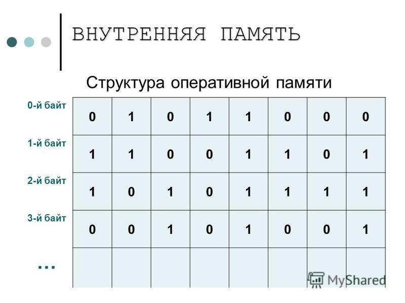 Структура оперативной памяти 0-й байт 01011000 1-й байт 11001101 2-й байт 10101111 3-й байт 00101001 … ВНУТРЕННЯЯ ПАМЯТЬ