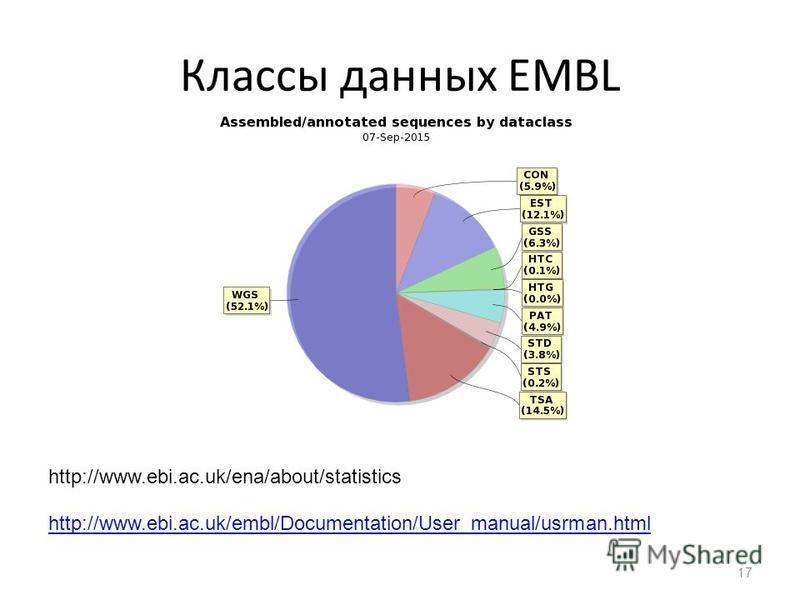 Классы данных EMBL http://www.ebi.ac.uk/embl/Documentation/User_manual/usrman.html 17 http://www.ebi.ac.uk/ena/about/statistics